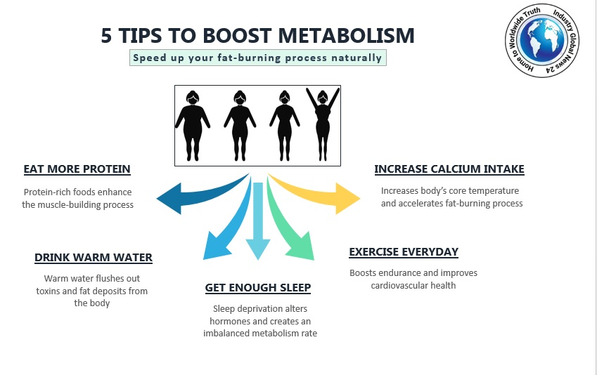 5 TIP TO BOOST METABOLISM