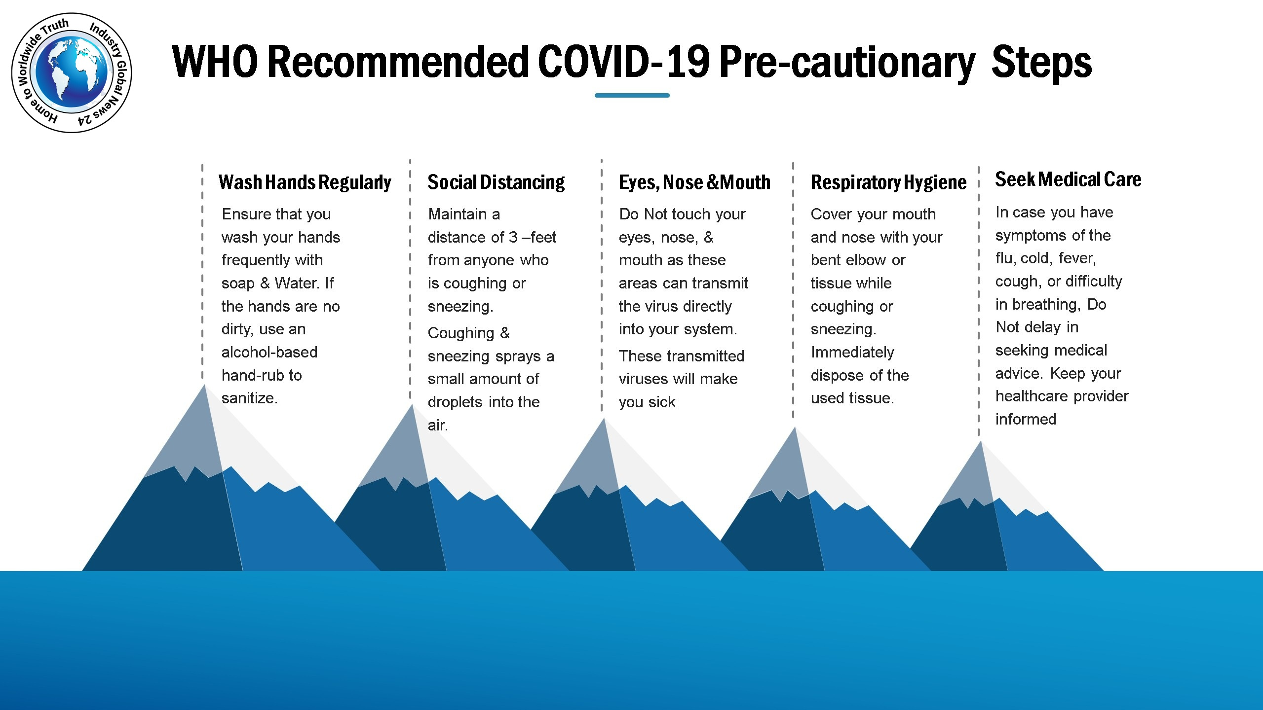 WHO Recommended COVID-19 Pre-cautionary Steps