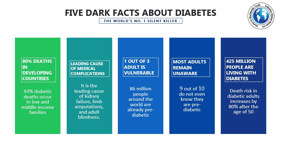 5 dark facts about diabetes