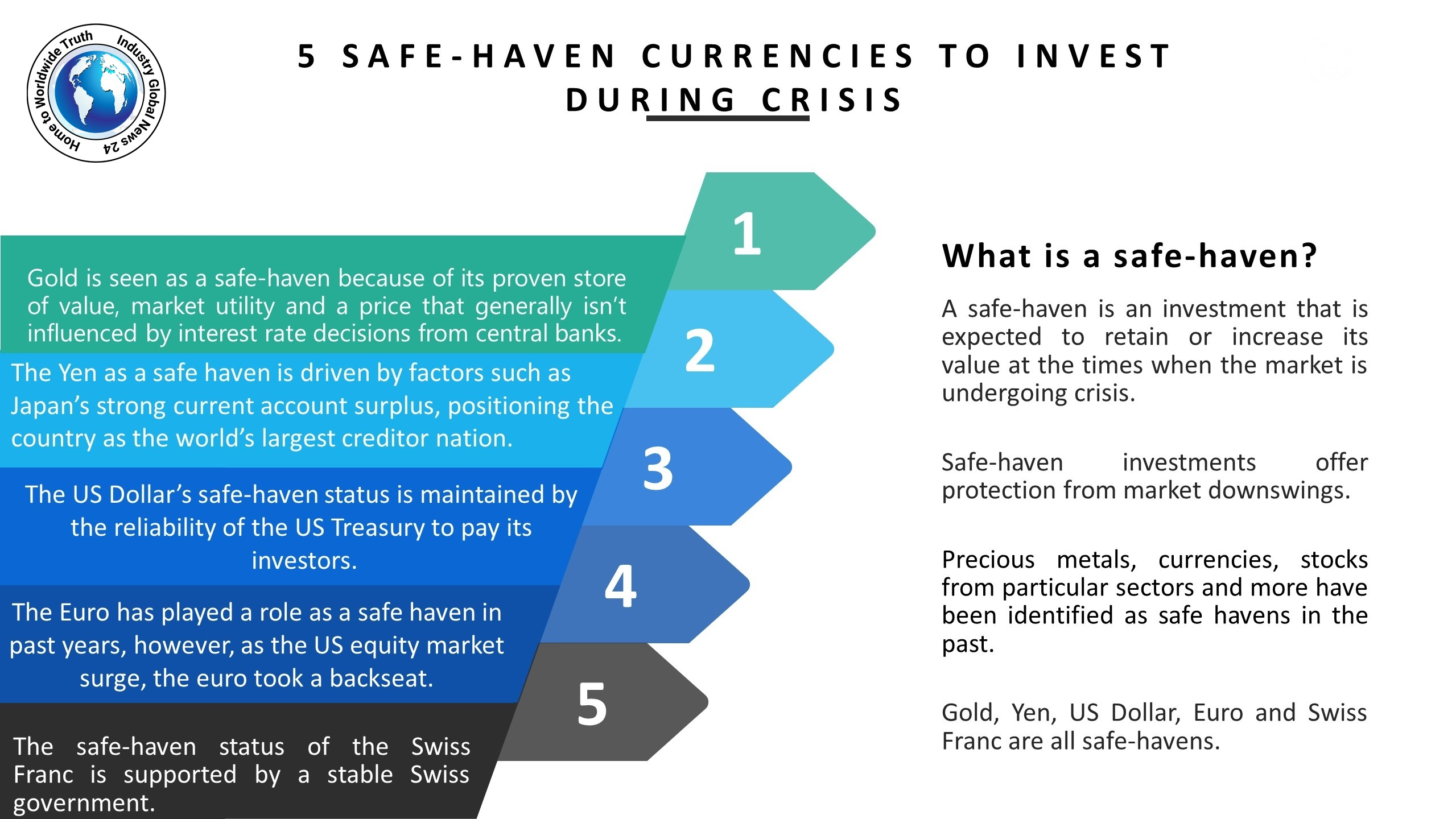 5 Safe-Heaven Currencies To Invest During Crises