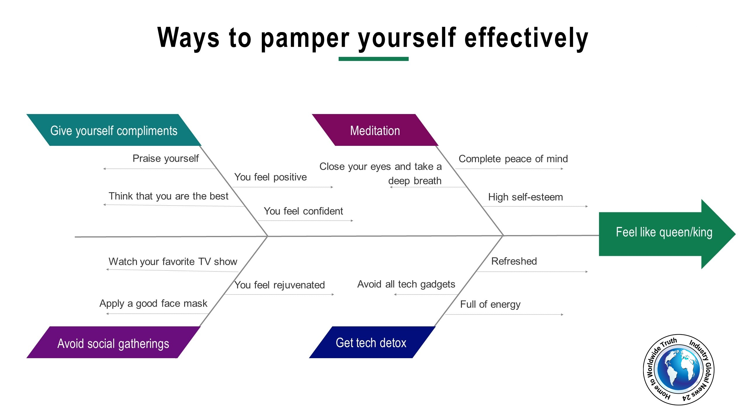 Ways to pamper yourself effectively